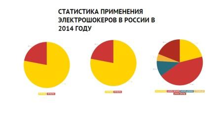 статистика по электрошокерам 2014